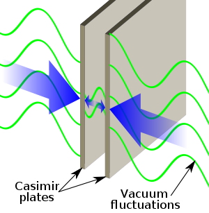 Casimir effect. Casimir plates
