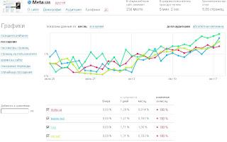NetChart – сервіси веб-аналітики