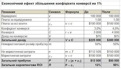 Економічний ефект збільшення коефіцієнта конверсії на 1%