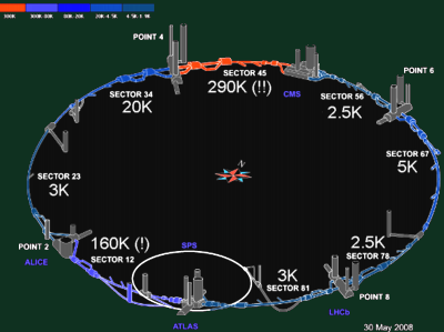 LHC cooling temperature