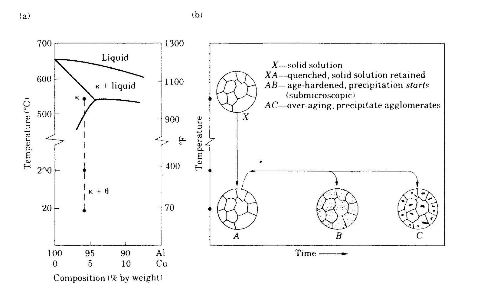 Pemilihan bahan dan proses si situs dan menggabungkan dengan atom aluminium menghasilkan fase theta yang merupakan sebagai presipitat submicroscopic ditampilkan dalam b oleh titik ccuart Image collections