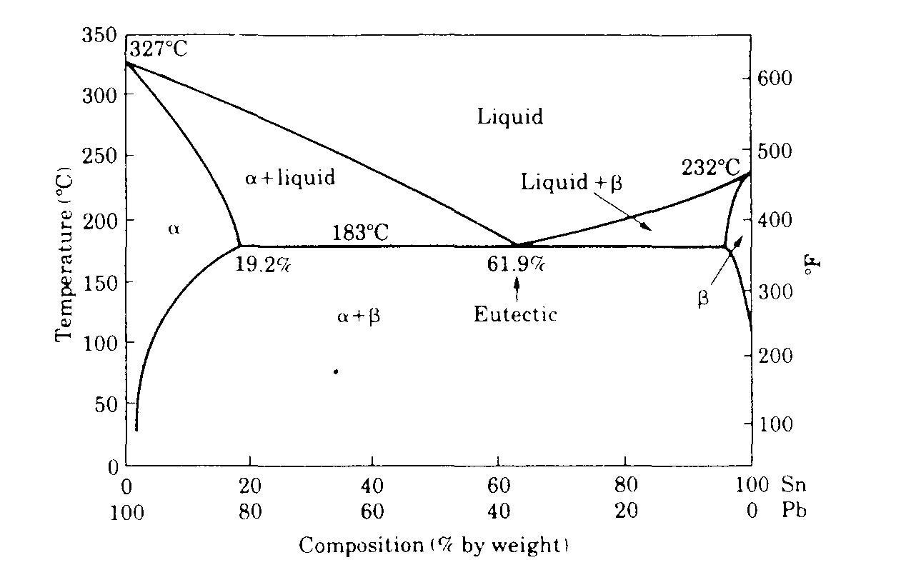 Pemilihan bahan dan proses memimpin timah diagram fase perhatikan bahwa komposisi titik eutektik untuk paduan ini adalah 619 381 sn pb sebuah komposisi baik lebih rendah atau ccuart Gallery