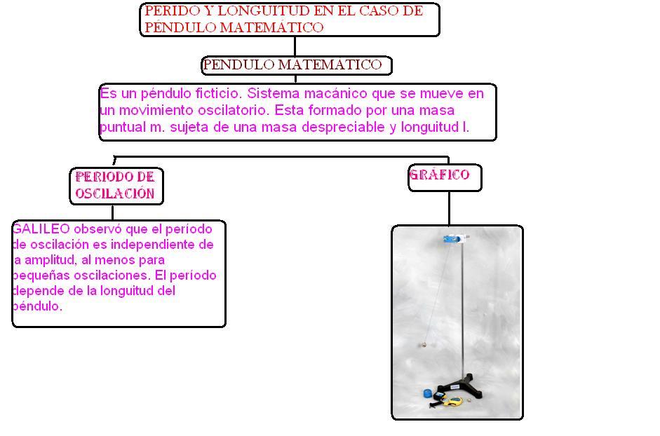 external image pendulo+matematico.JPG