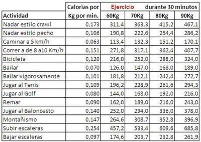 Quiero ser princesa de cristal realidades - Tabla de calorias de alimentos por cada 100 gramos ...