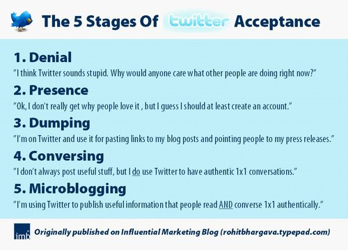 Os 5 estágios do twitter