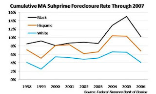 All Too Often Subprime Minority >> Finally Subprime Foreclosure Rates By Race By Steve Sailer The