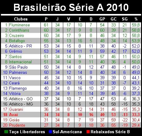 Brasileirão Série A 2010