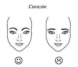 Dibujos de formas faciales