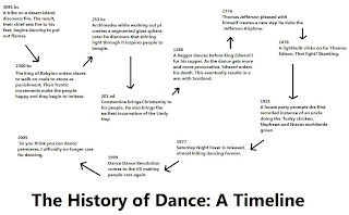 The History of Dance: A Timeline | The Non-Review
