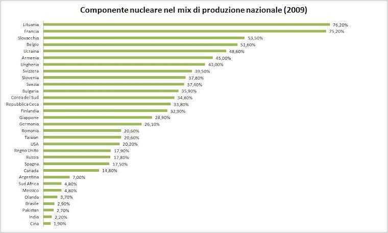 Energia nucleare nel mondo