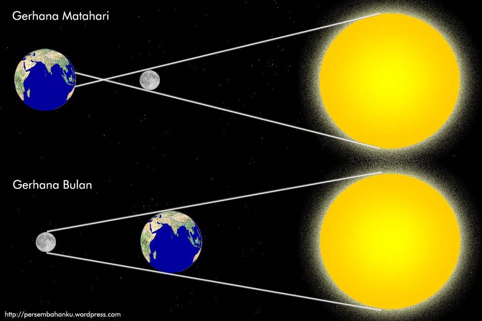 Bulan Dan Gerhana Matahari