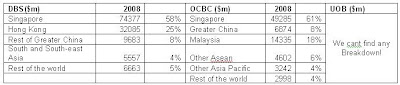 Comparison of Loans to Customers By Geography of UOB, DBS and OCBC bank