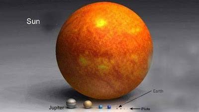 Perbandingan  Ukuran Matahari