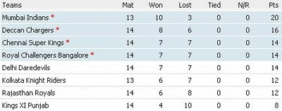 IPL point table before semifinal
