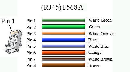 [DIAGRAM_1JK]  T568a And T568b | Wiring Diagram | T568 Wiring Diagram |  | Wiring Diagram - AutoScout24