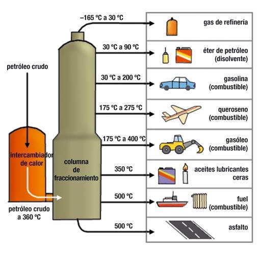 gasolina derivados: