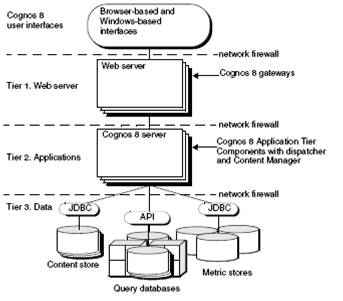 Cognos Study Guide Introduction To Cognos BI - Cognos architecture diagram