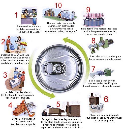 Aula ambientalista ipc consecuencias del reciclaje for Procedimiento de cocina