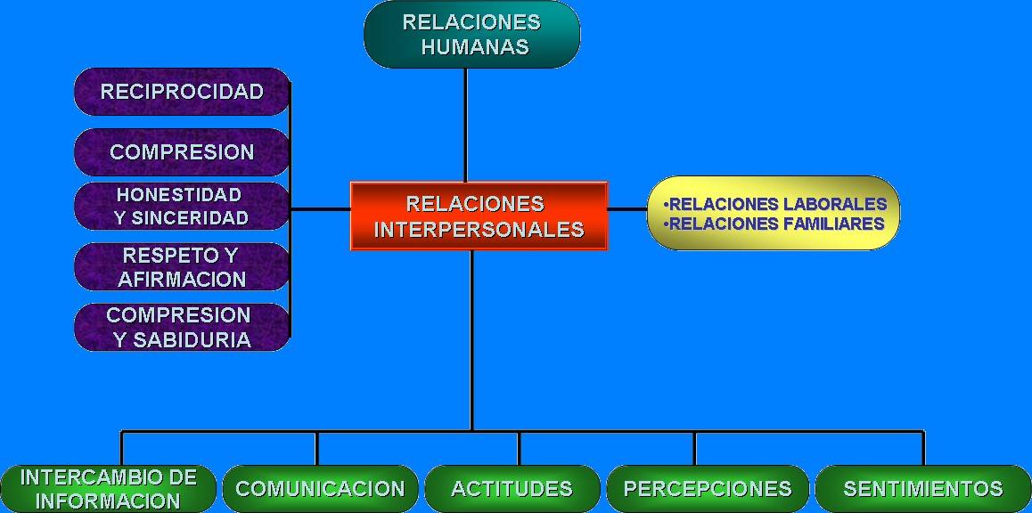 importancia de las relacion interpersonales: