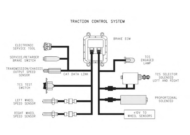 Learn Caterpillar Machines Traction Control System