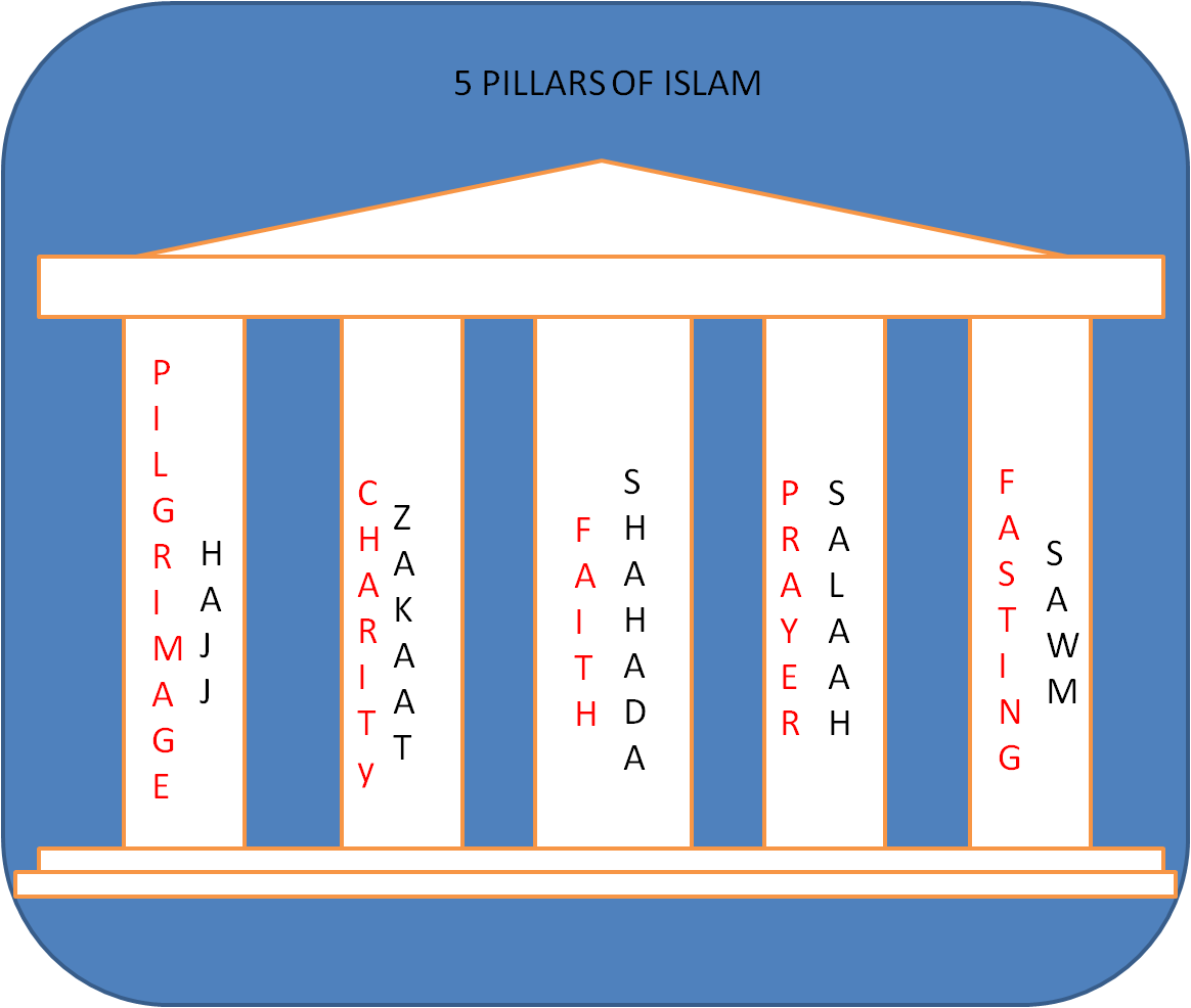 5 pillars of islam essay The five pillars of islam the five pillars of islam represent the duties of a muslim like the ten commandments, they provide a spiritual foundation and function.