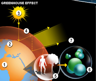 Grenhouse effect pic