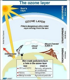 Ozone layer detail
