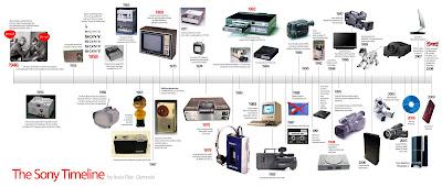 Sony History timeline