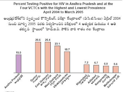 HIV/AIDS in Andhra