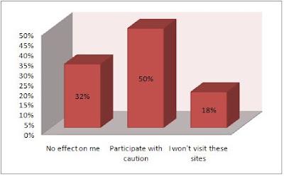 Gráfico que mostra a porcentagem de internautas que afirmam mudar de hábitos com medo de perder a privacidade de seus dados na Internet