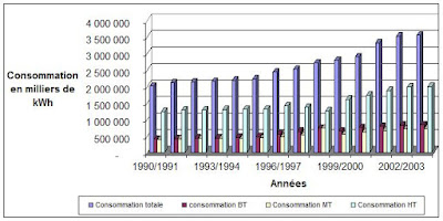 Dr maxime kamdem la demande d 39 lectricit au cameroun for Consommation moyenne menage electricite