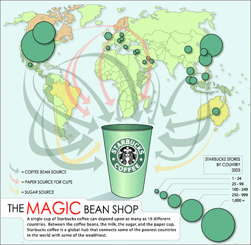 starbucks in the global We also believe our starbucks global responsibility strategy, commitments related to ethically sourcing high-quality coffee,  starbucks swot analysis.