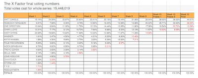 XFACTOR VOTING STATISTICS 2010