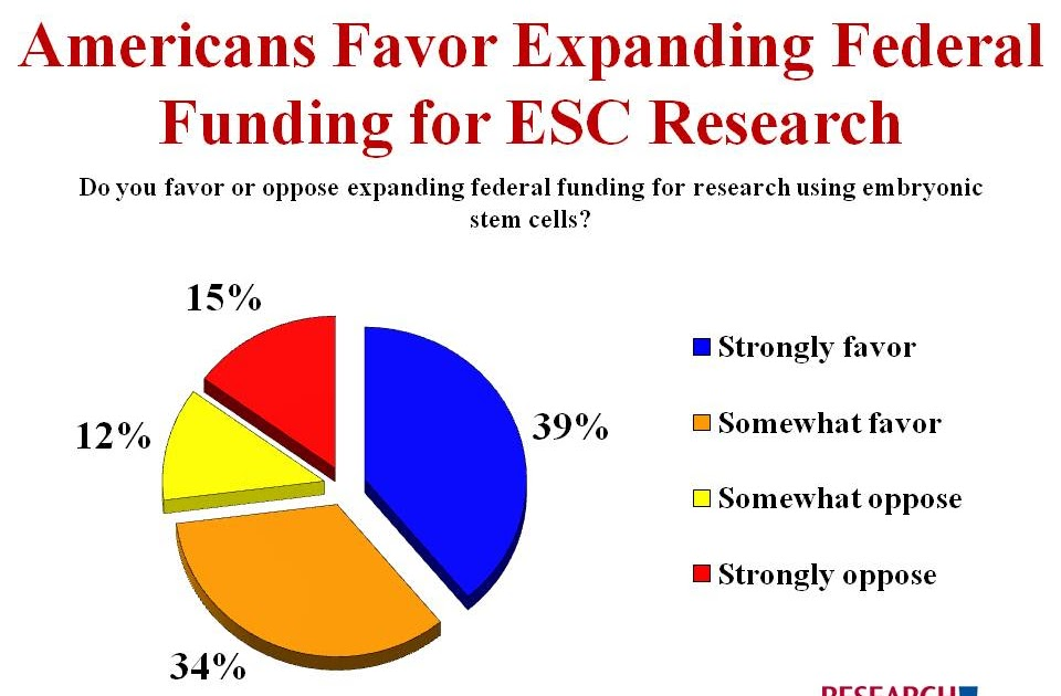 federal funding for stem cell research essay - by lifting the funding and ethical ban on stem cell research scientists will have a better understanding the complexity and disarray of the cellular structure of humans with a lifted ban on federal funding to front the research of stem cell and stem cell development.