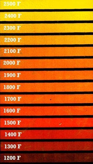 Heat Treating Steel Color Chart
