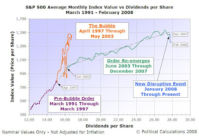 S&P 500 Average Monthly Index Value vs Dividends per Share, March 1991 through February 2008