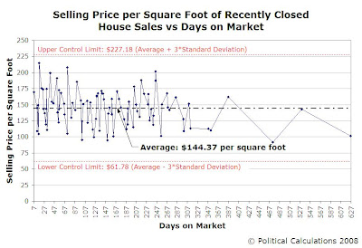 Recent Selling Prices per Square Foot - March 2008