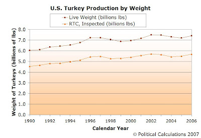 U.S. AGGREGATE TURKEY PRODUCTION BY WEIGHT, 1990-2006