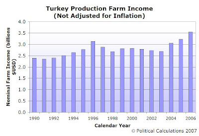 U.S. TURKEY PRODUCTION NOMINAL FARM INCOME, 1990-2006