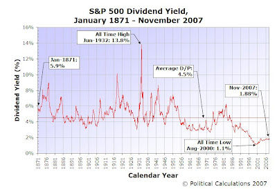S&P 500 Dividend Yield, January 1871 through November 2007