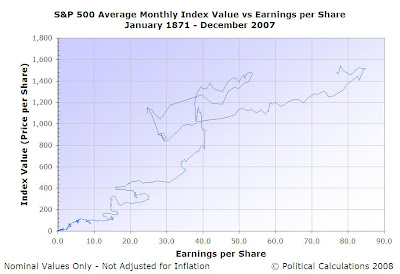 S&P 500 Average Monthly Index Value vs Earnings per Share, Jan-1871 to Dec-2007