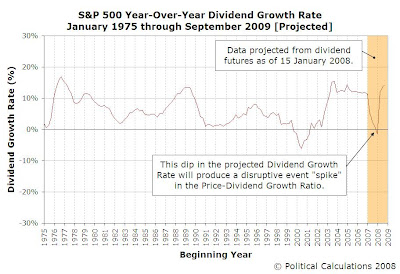 S&P 500 Year-Over-Year Dividend Growth Rate, January 1975 to September 2009 [Projected]
