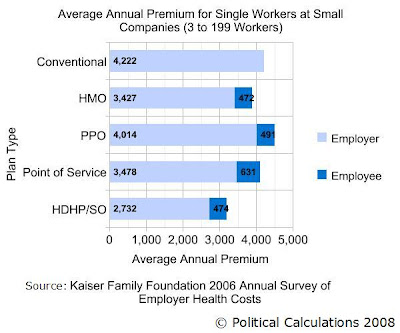 Average Annual Employer and Employee Paid Premiums by Health Insurance Type for 2006 for Single Workers at Small Companies