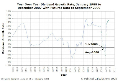 Year over Year S&P 500 Dividends per Share Growth Rate, January 1988 to December 2007 with Futures Data through September 2009