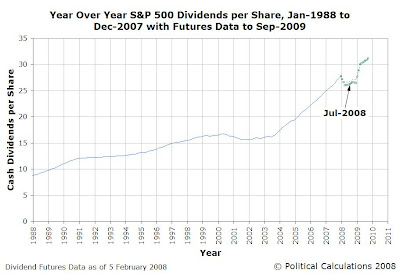 Year over Year S&P 500 Dividends per Share, January 1988 to December 2007 with Futures Data through September 2009