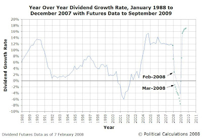 Year Over Year Dividend Growth Rate, January 1988 to December 2007 with Futures Data as of 7 February 2008 through September 2009