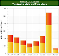 Political Calculations' Site Visits and Page Views, 27 February 2008 to 5 March 2008 (5 AM)