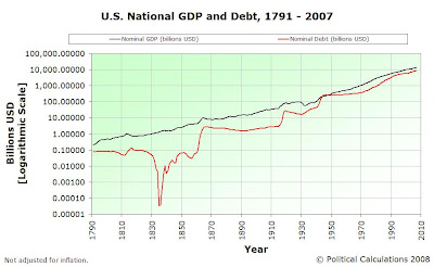 US Nominal GDP and National Debt, 1791 to 2007 (Adv), Logarithmic Scale