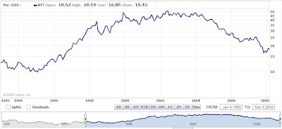 New York Times' Stock Price, January 1993 through March 2008