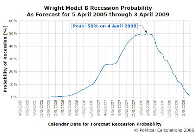 Wright Model B Probability of Recession for Indicated Dates, 5 April 2005 through 3 April 2009